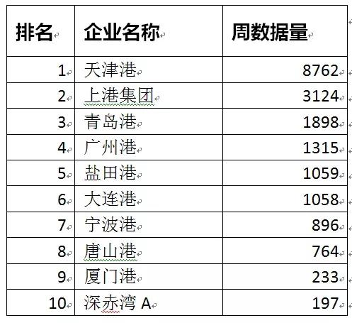 中国物流上市公司品牌舆情12月第2周周榜