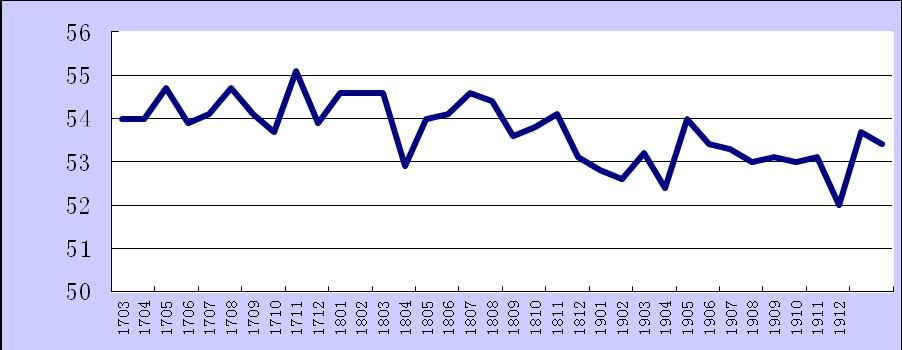 2019年12月份综合PMI产出指数为53.4%