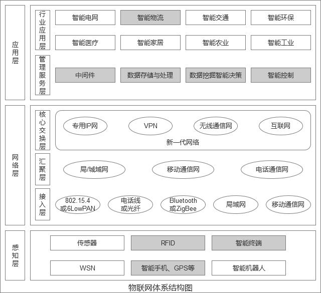 仓储管理系统系统功能结构图
