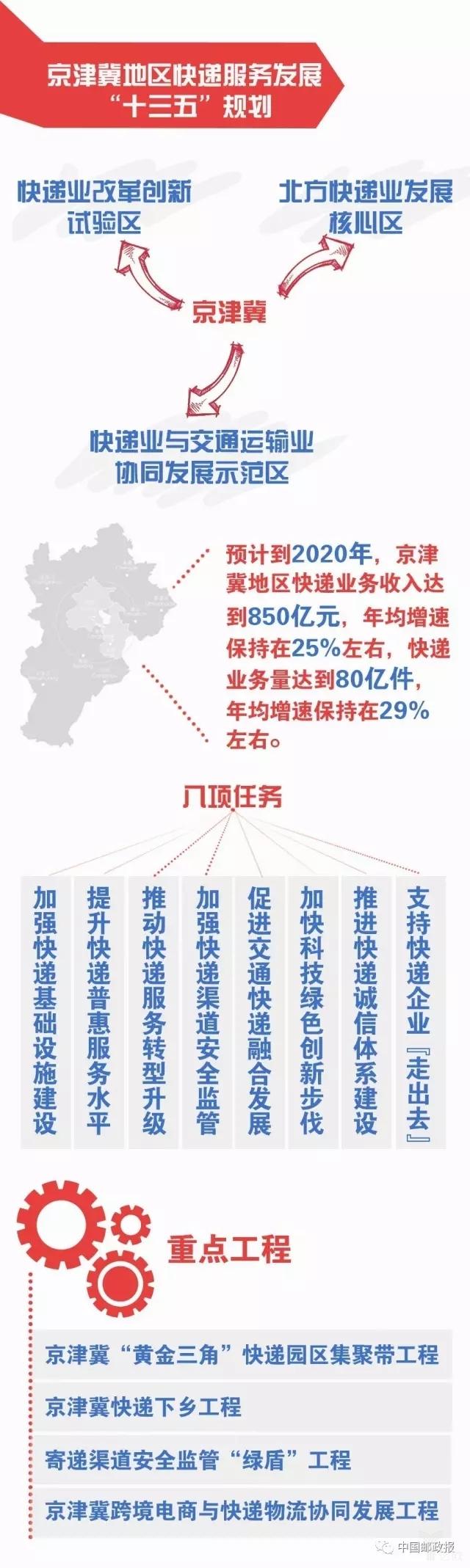 """图解三大区域快递服务发展""""十三五""""规划"""