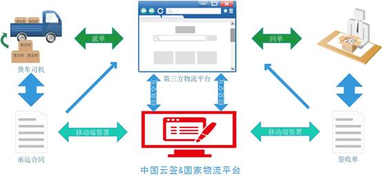 江苏买卖网:国家交通运输物流公共信息平台云签电子单据解决方案