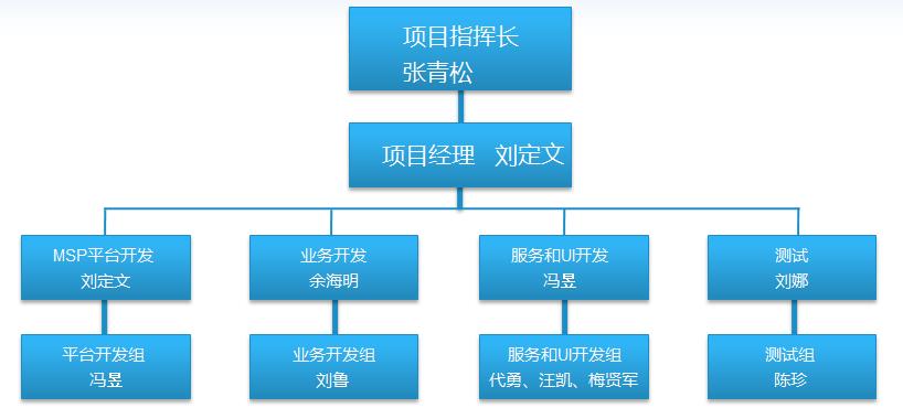 九州通医药集团物流有限公司:msp系统开发平台暨lmis