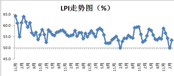 2018年3月中国物流业景气指数为53.4%