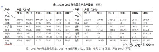 """报告:中国农产品电商""""金字塔""""结构体系逐渐"""