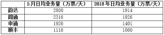 5月物流简报:韵达日均件量近3000万 申通增速拔头筹