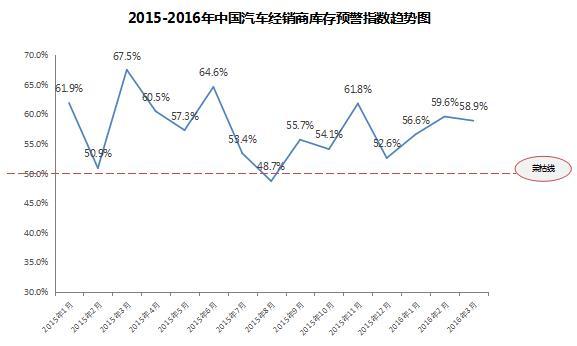 2016年3月汽车经销商库存预警指数为58.9% /></a></dt> <!--<dd style=