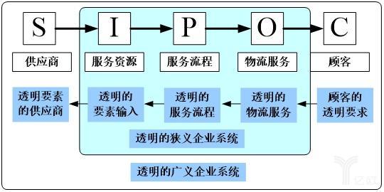 图11-2透明物流企业系统的sipoc