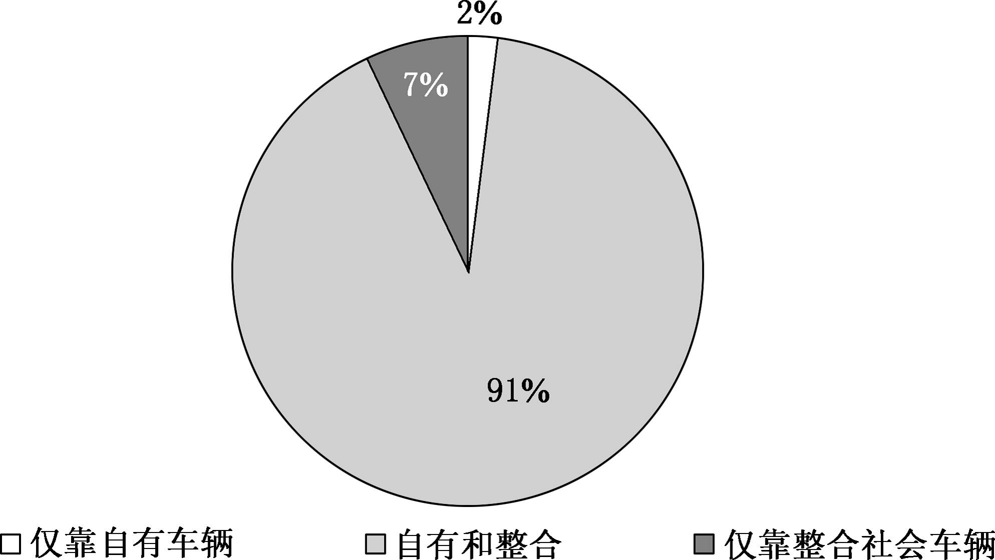 (2)货运车辆规模情况 一一根据统计数据