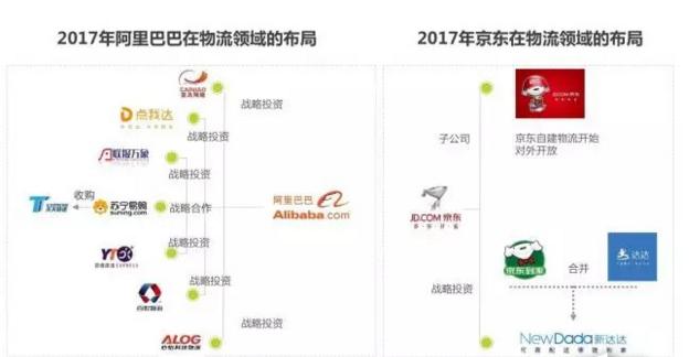 资讯中心 综合物流 >> 内容  电商与物流密不可分,阿里和京东两大电商