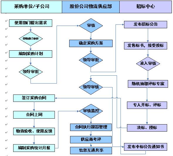 北京一采通信息科技有限公司:集约化采购管控项目