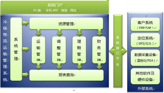 """一、企业简介 山东乐速信息技术有限公司于2012年7月份成立于山东省济南市,注册资本3000万元整,是一家集物流管理咨询、软件定制开发与实施、系统运维、系统集成等为一体的专业IT服务提供商,专注于物流信息化解决方案。现拥有五大开发平台,八大系列产品,行业内遥遥领先。 经过几年的快速发展,乐速科技已在第三方物流、冷链物流、医药、电器、直销、快消等行业积累了丰富的开发经验,获得社会的广泛认可。 乐速科技以""""智慧让物流更简单""""为使命,以""""物流领域科技服务的领航者,专业人士的梦"""