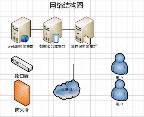 图2网络结构图