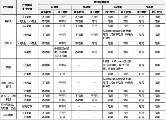 ag真人娱乐:全球速卖通:不同价格可以匹配不同物流方案-绵阳川运物流