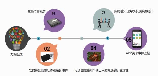 圖:G7貨物流向管控方案
