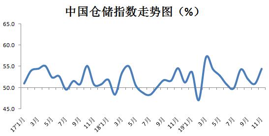 2019年11月快乐赛车乐园物流业景气指数为58.9%