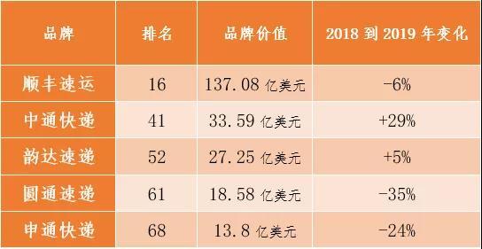 顺丰、三通一达再次入围中国品牌100强 排名却变了-快递新闻网