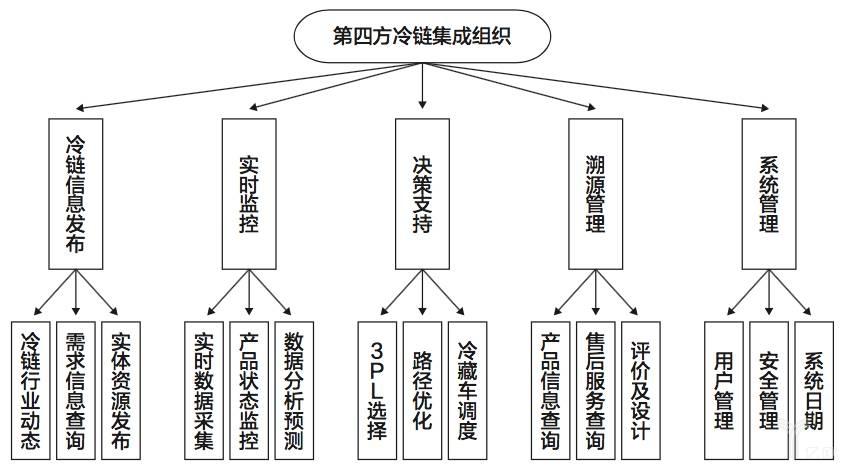 黑龙江省农产品冷链物流的调查,分析及其发展策略_国外农产品冷链物流_中央财政支持冷链物流