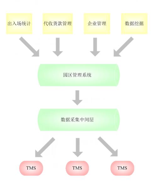 3.1园区业务流程图