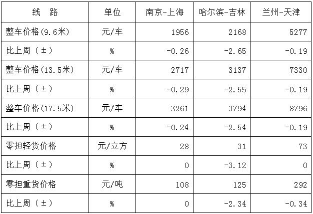 與上周基本持平!本周中國公路物流運價指數980.81點