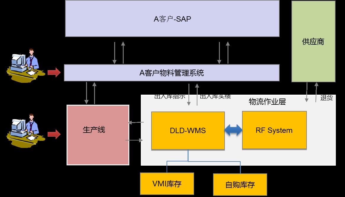 物流有限公司 德利得供应链vmi信息化集成管理信息