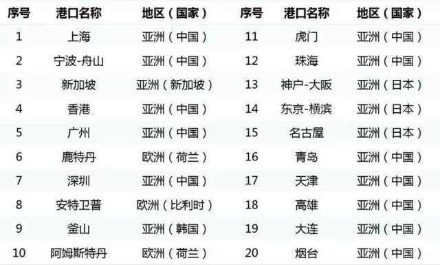 2019年港口竞争力排行_最新 中国城市竞争力排行榜出炉,宁波竟然排在