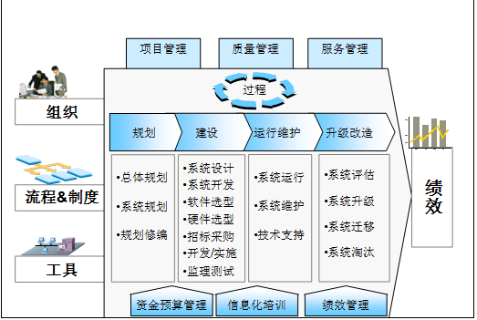 《集团企业信息化应用战略研究》