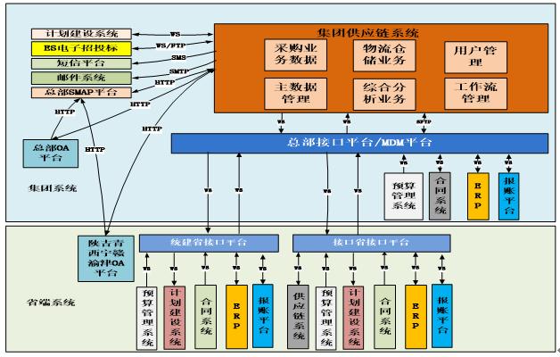 对接与流转,满足了中国移动通信采购共享服务中心的业务管控要求,数据