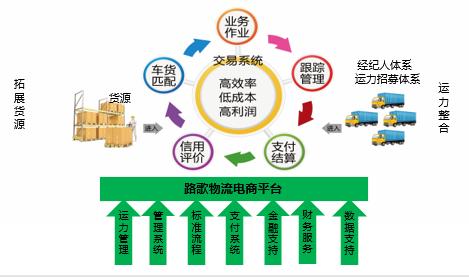 """一 、路歌物流电商平台 (一)情况简介 """"路歌物流电商平台""""是由合肥维天运通信息科技股份有限公司自主开发、建设并运营的,集物流服务交易、物流过程管理和协作流程对接为一体的路歌物流电子商务平台,已拥有4万多家物流或生产制造企业用户;250多万从事干线营运的个体重卡会员;线上运输交易金额突破1亿元/月,是全国规模最大的物流电商平台。同时,平台旗下的""""卡友地带""""移动社区,已成为目前国内规模最大、活跃度最高的专业卡车司机社区,已在全国布局建立""""卡友地带&"""