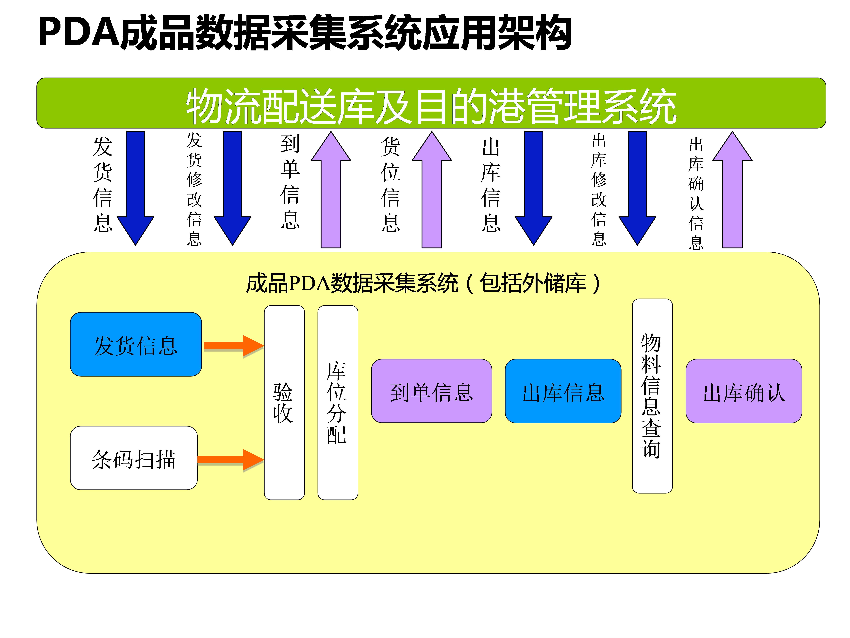 鞍钢股份有限公司物流管理中心:鞍钢股份配送库目的港