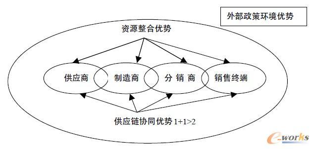 结构如图3所示: 资源整合优势是指,供应链内企业各自提供自身核心资源