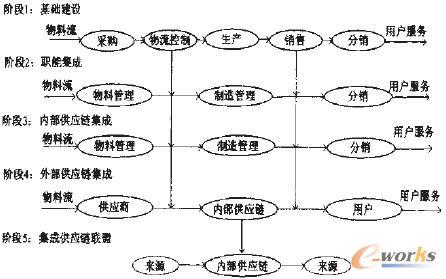 图1 集成化供应链管理实施步骤模型图