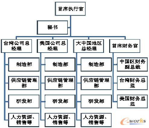 s公司调整前的组织架构; 公司组织架构图模板分享; 集团的内部供应链