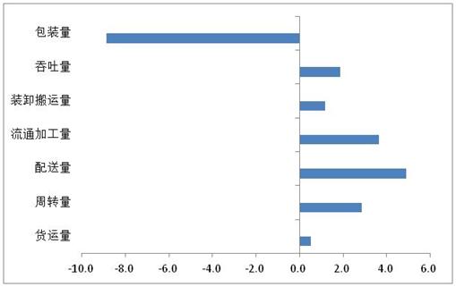 2016年全国重点物流企业统计调查报告