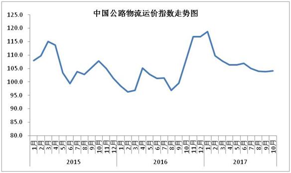 2017年10月中国公路物流运价指数止跌回升