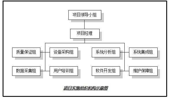 项目实施组织机构示意图