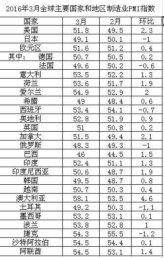 2016年3月全球主要国家和地区制造业PMI指数 - Farmer - Farmer