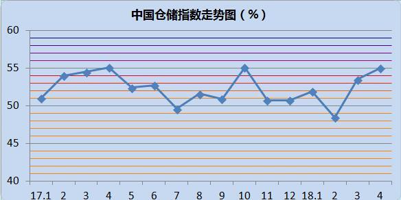 2018年4月中国仓储指数为55.0%
