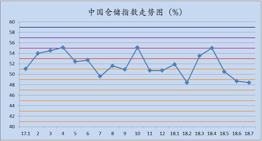 中国快递物流指数_中国物流仓储指数_3月中国快递物流指数