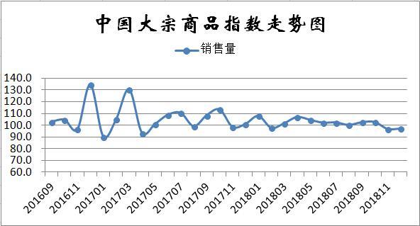 12月份中国大宗商品指数显示:年关将至、需求持续低迷、市场仍将探底 ...