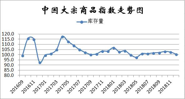 12月份中國大宗商品指數顯示:年關將至、需求持續低迷、市場仍將探底 ...