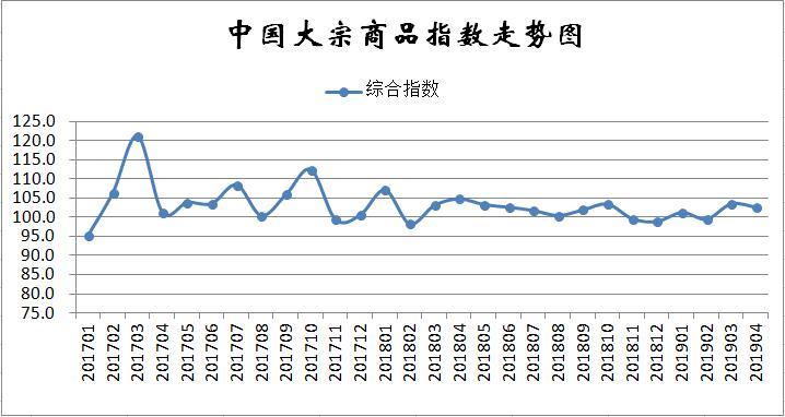 4月份中国大宗商品指数(CBMI)为102.6%
