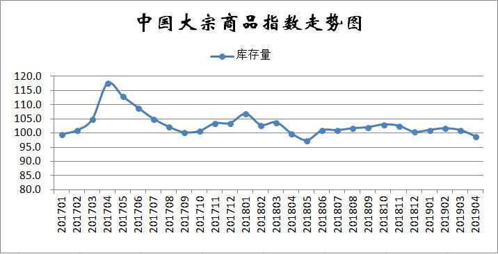 4月份大宗商品指数显示:指数继续上升 市场运行良好