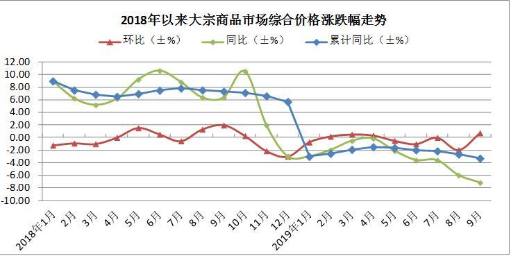 绥化论坛_9月多量商品价格止跌回升