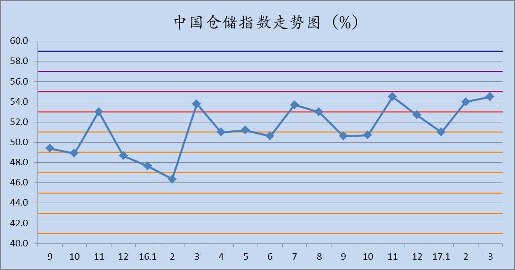 2017年3月中国仓储指数为54.5%