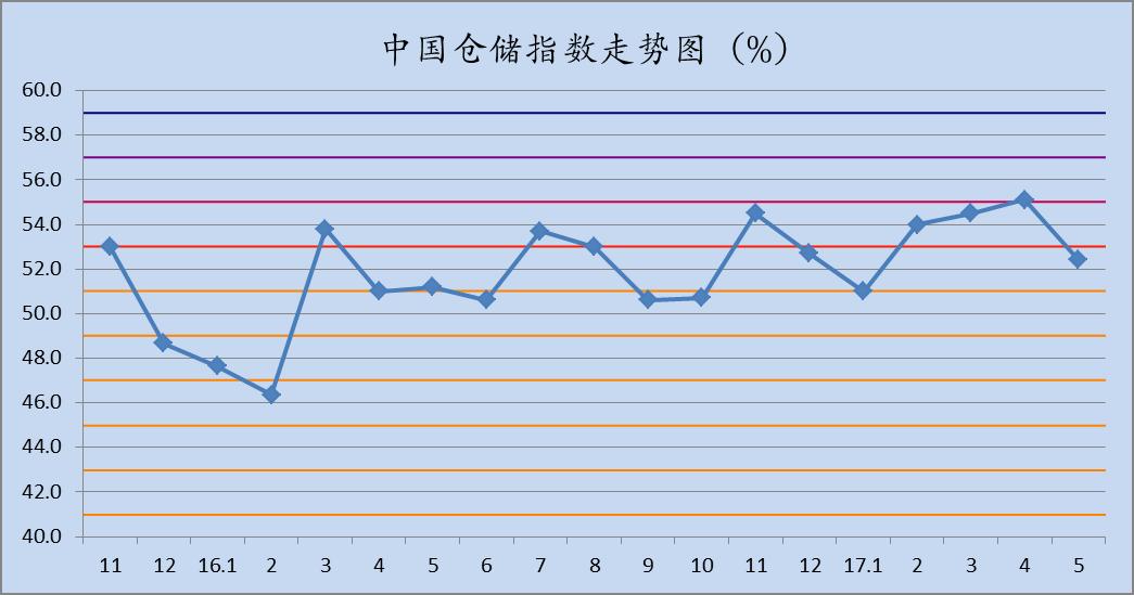 2017年5月中国仓储指数为52.4%
