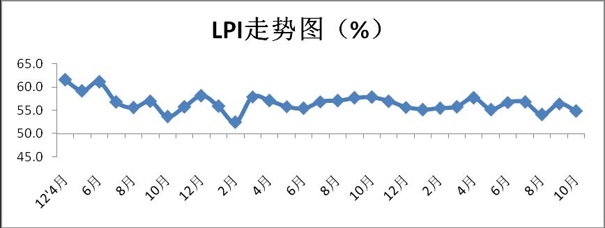 2017年10月中国物流业景气指数为54%