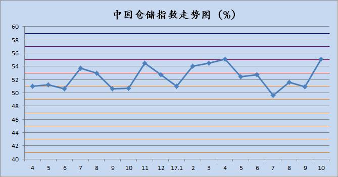 2017年10月中国仓储指数为55.1%