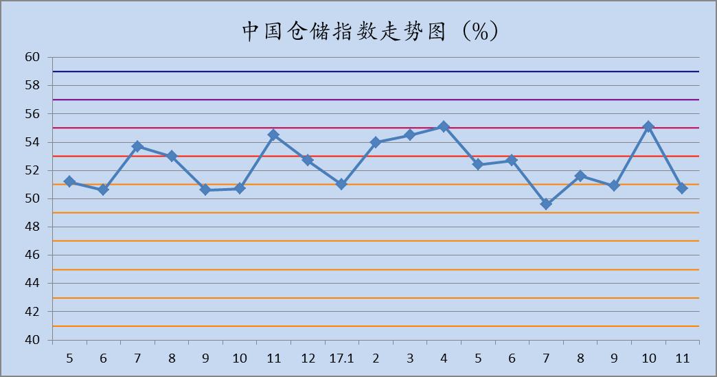 2017年11月中国仓储指数为50.7%