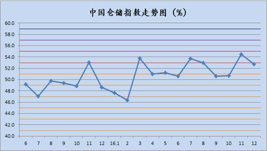 2016年12月中国仓储指数为52.7%