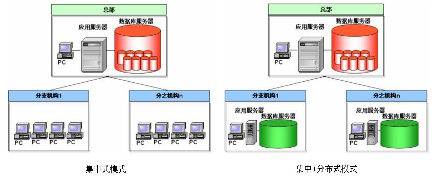 学术研究 企业案例 物流信息化 >> 内容  ②系统数据库构架设计 在